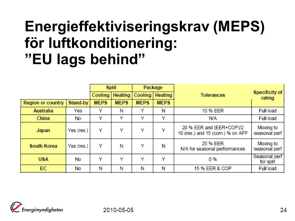 """2010-05-0524 Energieffektiviseringskrav (MEPS) för luftkonditionering: """"EU lags behind"""""""