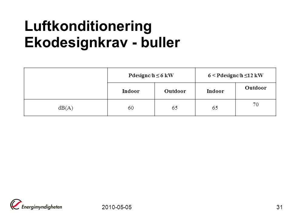 2010-05-0531 Luftkonditionering Ekodesignkrav - buller Pdesignc/h ≤ 6 kW6 < Pdesignc/h ≤12 kW IndoorOutdoorIndoor Outdoor dB(A)6065 70