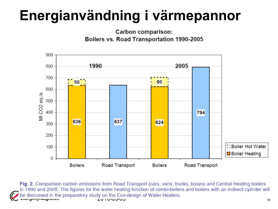 2010-05-056 Energianvändning i värmepannor