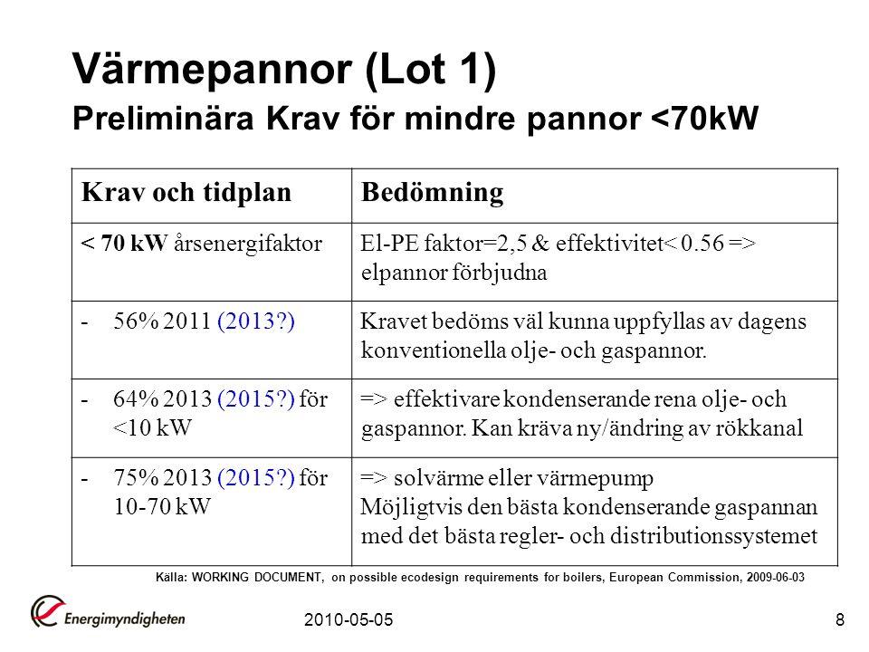 2010-05-058 Värmepannor (Lot 1) Preliminära Krav för mindre pannor <70kW Krav och tidplanBedömning < 70 kW årsenergifaktorEl-PE faktor=2,5 & effektivi