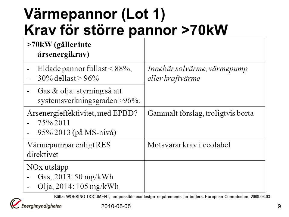 2010-05-059 >70kW (gäller inte årsenergikrav) -Eldade pannor fullast < 88%, -30% dellast > 96% Innebär solvärme, värmepump eller kraftvärme -Gas & olj