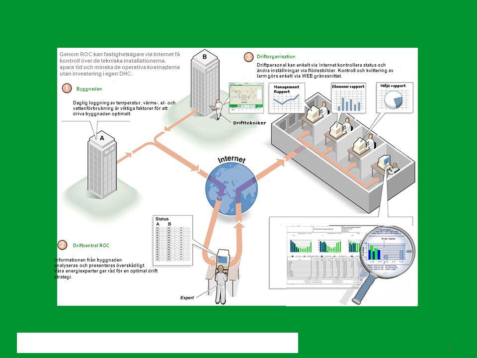 Schneider Electric 8 - Buildings Business Informationen från byggnaden analyseras och presenteras överskådligt. Våra energiexperter ger råd för en opt