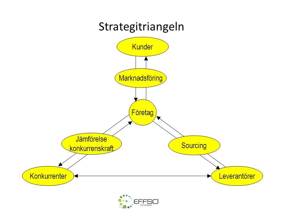 Strategitriangeln Företag Kunder KonkurrenterLeverantörer Jämförelse konkurrenskraft Marknadsföring Sourcing