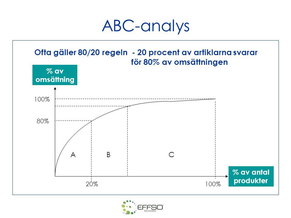 ABC-analys Ofta gäller 80/20 regeln - 20 procent av artiklarna svarar för 80% av omsättningen ABC 20%100% 80% 100% % av omsättning % av antal produkte