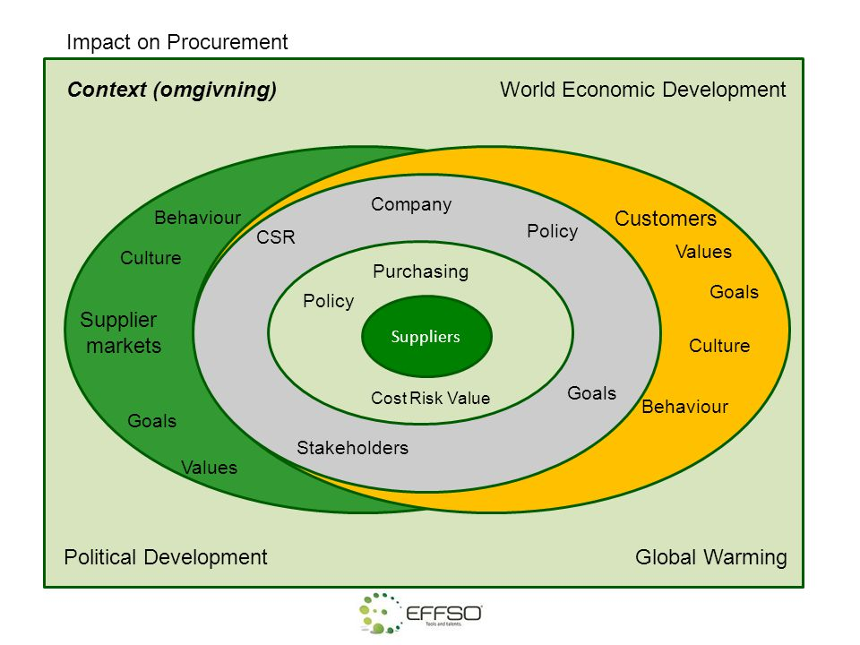 Impact on Procurement Context (omgivning)World Economic Development Global WarmingPolitical Development Purchasing Policy Cost Risk Value Suppliers Co