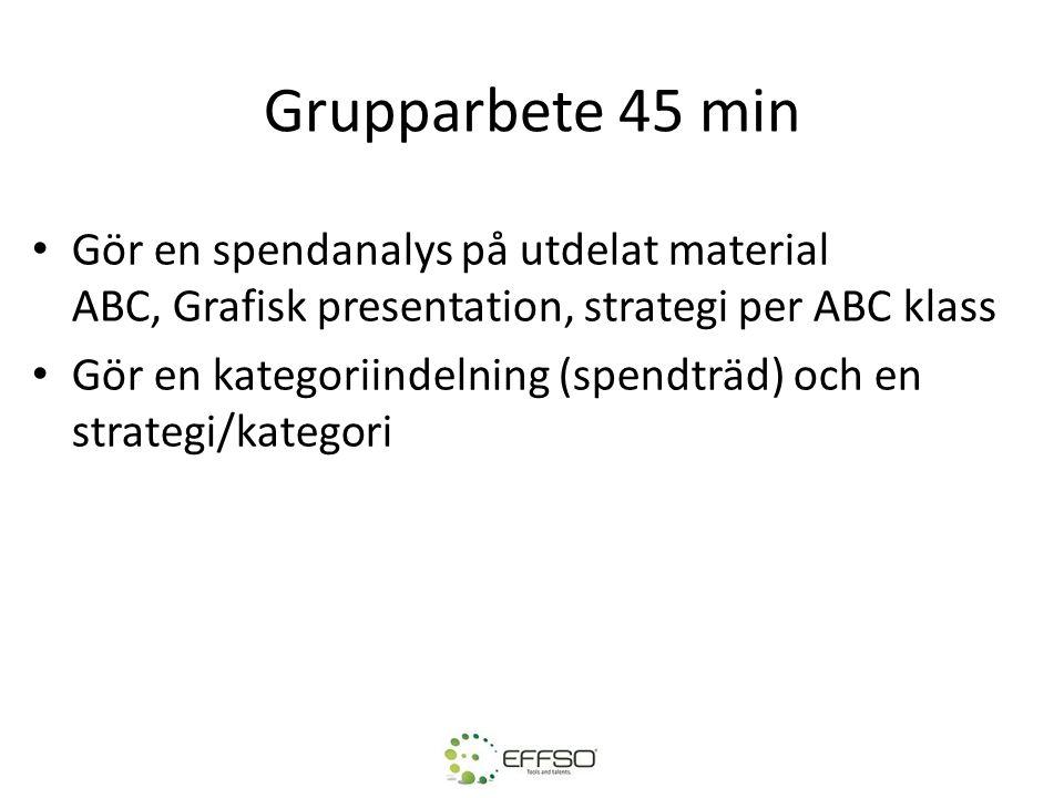 Grupparbete 45 min • Gör en spendanalys på utdelat material ABC, Grafisk presentation, strategi per ABC klass • Gör en kategoriindelning (spendträd) o