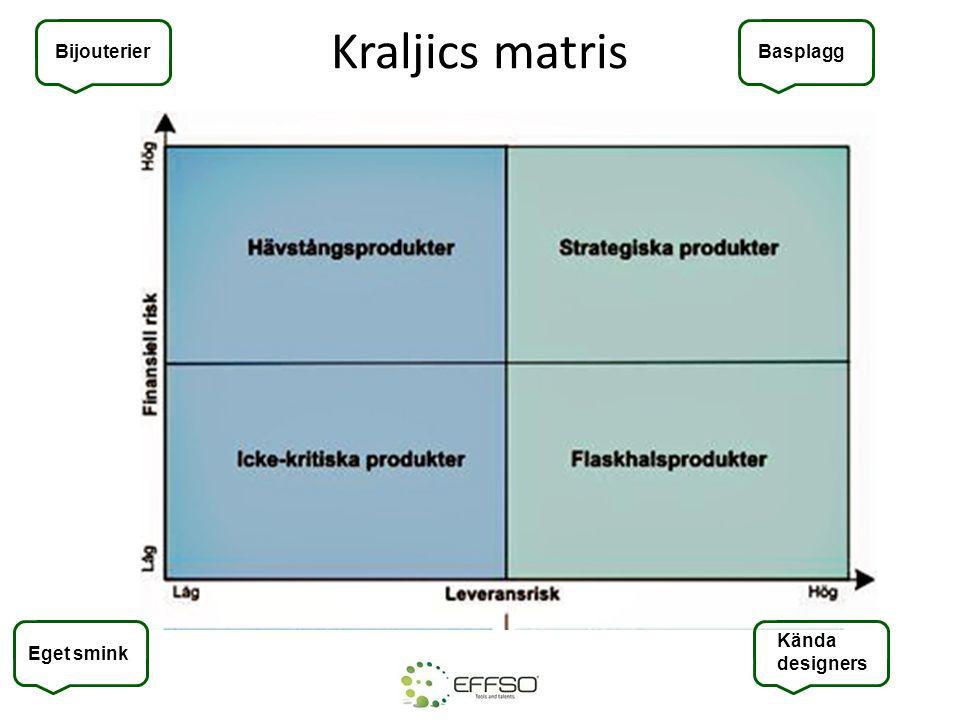 Kraljics matris Bijouterier Kända designers Eget smink Basplagg