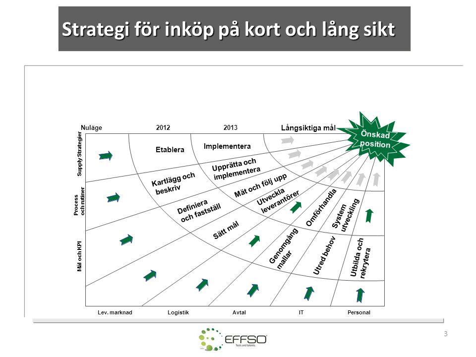 3 Mål och KPI LogistikIT Supply Strategier Personal Nuläge 20122013 Långsiktiga mål Process och rutiner AvtalLev. marknad Önskad position Etablera Imp