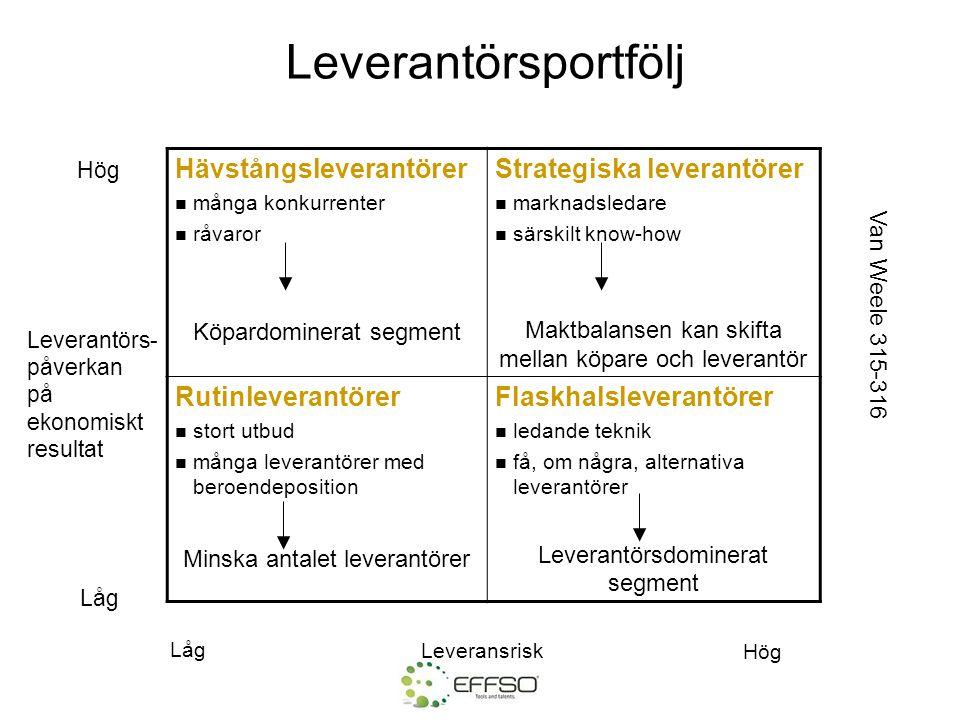 Hävstångsleverantörer  många konkurrenter  råvaror Köpardominerat segment Strategiska leverantörer  marknadsledare  särskilt know-how Maktbalansen