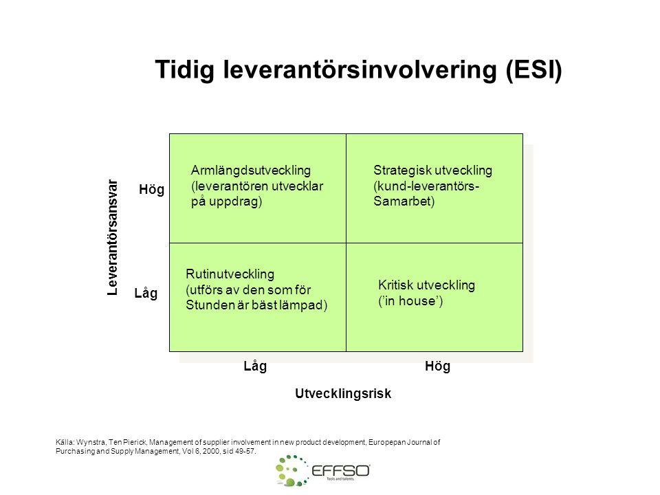 Tidig leverantörsinvolvering (ESI) LågHög Låg Rutinutveckling (utförs av den som för Stunden är bäst lämpad) Kritisk utveckling ('in house') Armlängds