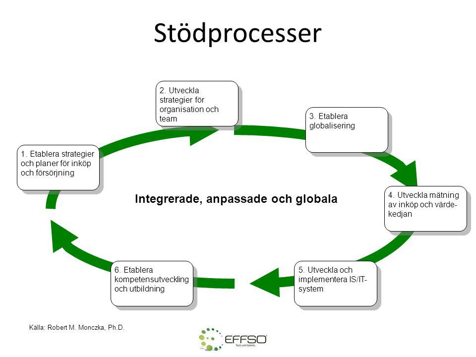 Stödprocesser 1. Etablera strategier och planer för inköp och försörjning 2. Utveckla strategier för organisation och team 3. Etablera globalisering 4