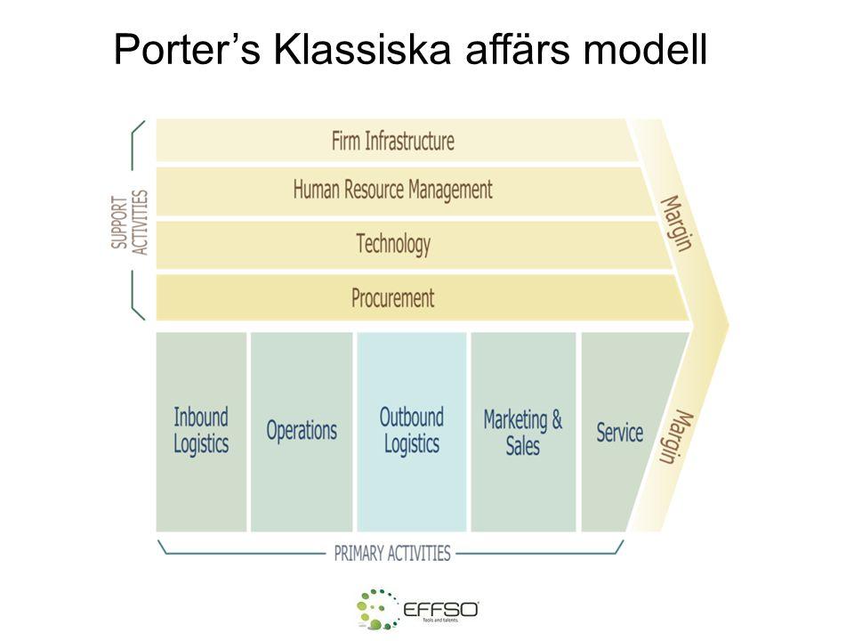 Porter's Klassiska affärs modell