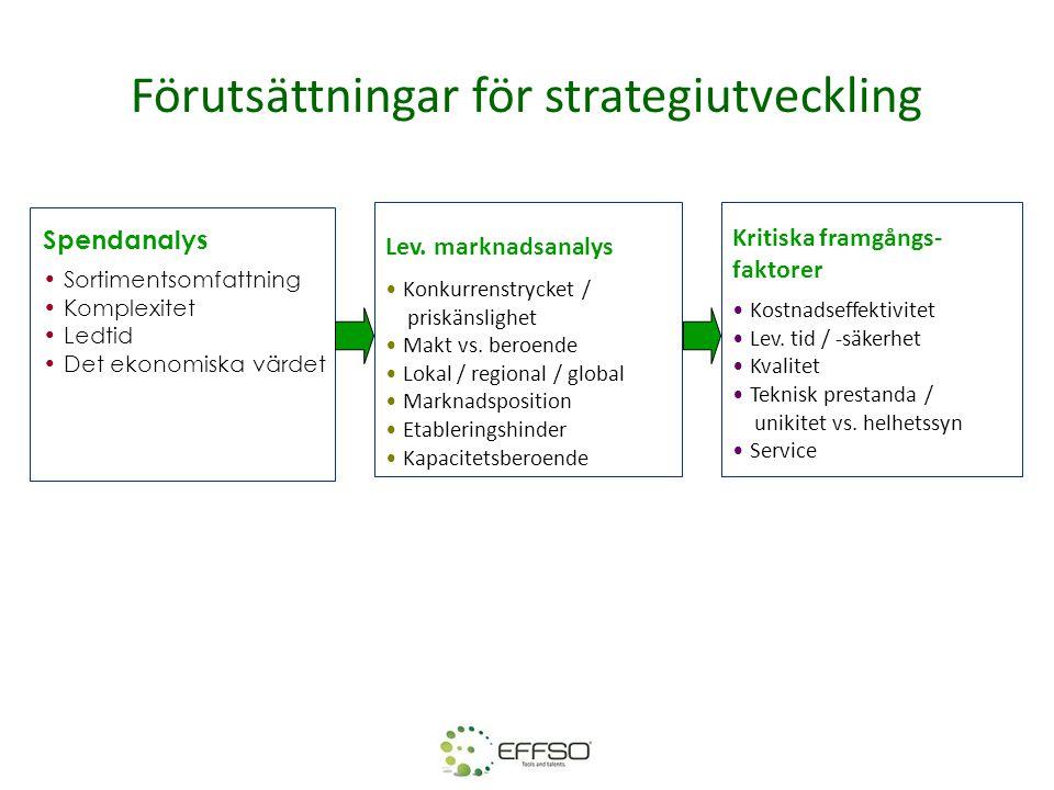 Förutsättningar för strategiutveckling Spendanalys • Sortimentsomfattning • Komplexitet • Ledtid • Det ekonomiska värdet Lev. marknadsanalys • Konkurr