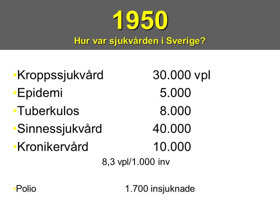 •Kroppssjukvård30.000 vpl •Epidemi 5.000 •Tuberkulos 8.000 •Sinnessjukvård40.000 •Kronikervård10.000 8,3 vpl/1.000 inv •Polio1.700 insjuknade 1950 Hur