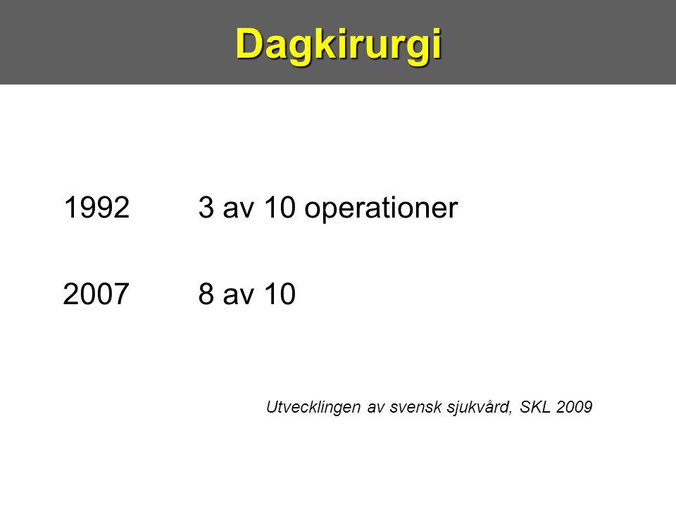 1992 3 av 10 operationer 2007 8 av 10 Utvecklingen av svensk sjukvård, SKL 2009Dagkirurgi
