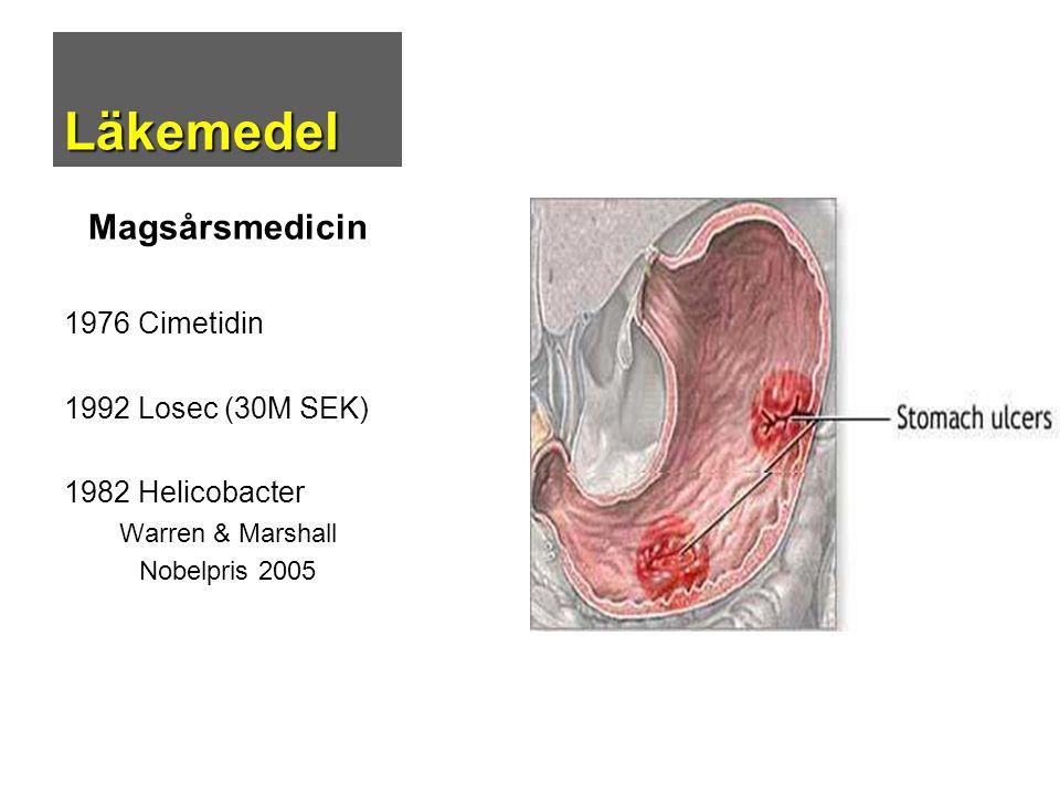 Läkemedel Magsårsmedicin 1976 Cimetidin 1992 Losec (30M SEK) 1982 Helicobacter Warren & Marshall Nobelpris 2005