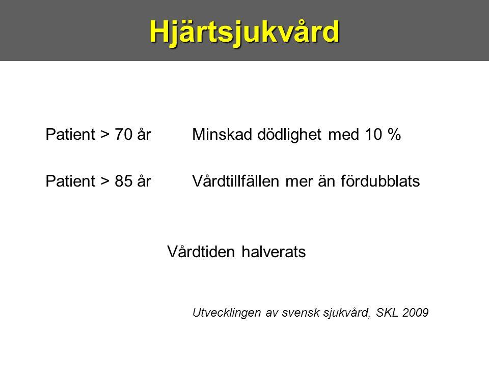 Patient > 70 år Minskad dödlighet med 10 % Patient > 85 årVårdtillfällen mer än fördubblats Vårdtiden halverats Utvecklingen av svensk sjukvård, SKL 2