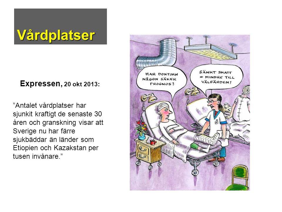 """Vårdplatser Expressen, 20 okt 2013: """"Antalet vårdplatser har sjunkit kraftigt de senaste 30 åren och granskning visar att Sverige nu har färre sjukbäd"""