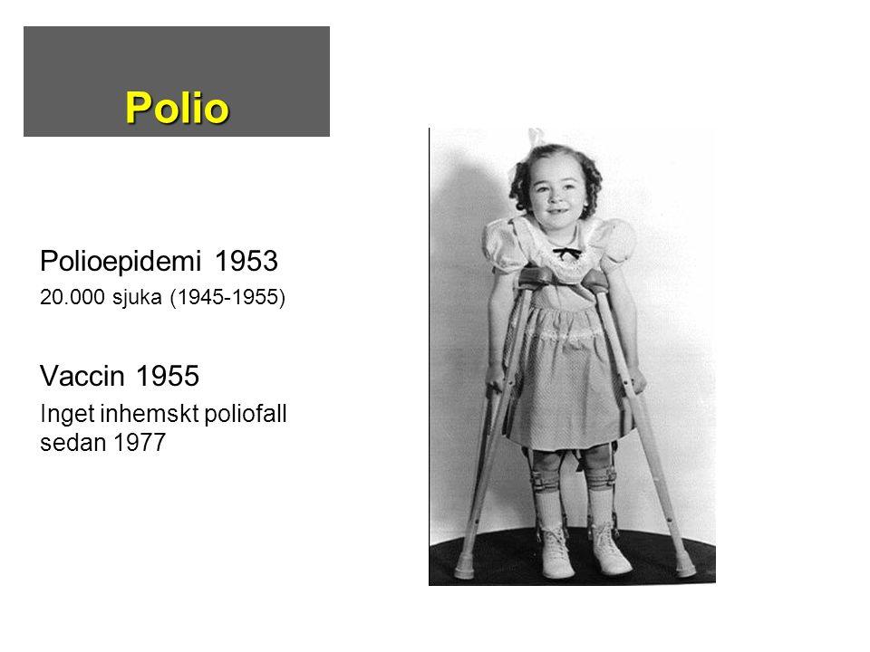 Polio Polioepidemi 1953 20.000 sjuka (1945-1955) Vaccin 1955 Inget inhemskt poliofall sedan 1977