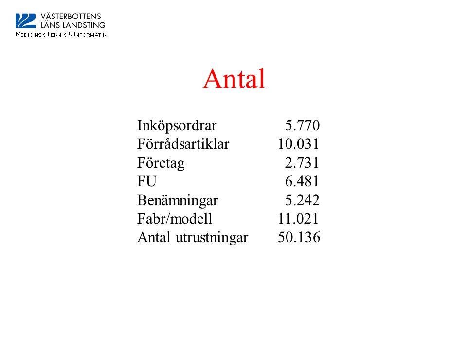 Antal Inköpsordrar 5.770 Förrådsartiklar10.031 Företag 2.731 FU 6.481 Benämningar 5.242 Fabr/modell11.021 Antal utrustningar 50.136