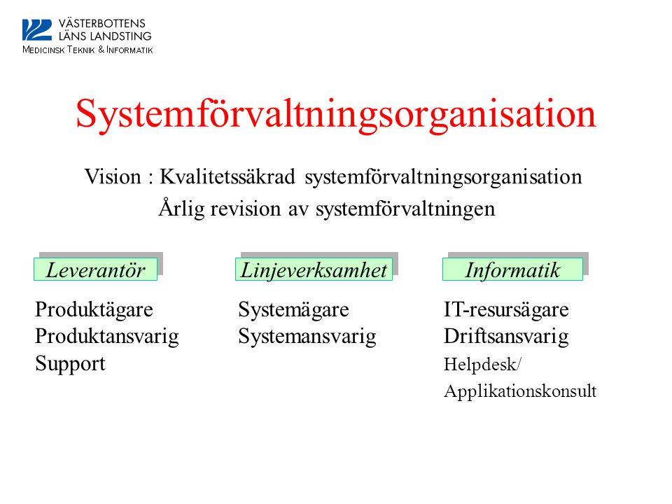 Systemförvaltningsorganisation Vision : Kvalitetssäkrad systemförvaltningsorganisation Leverantör Linjeverksamhet Informatik Produktägare Systemägare