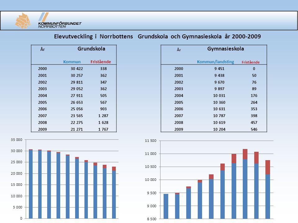 Elevutveckling i Norrbottens Grundskola och Gymnasieskola år 2000-2009 År Grundskola År Gymnasieskola KommunFristående Kommun/landsting Fristående 200