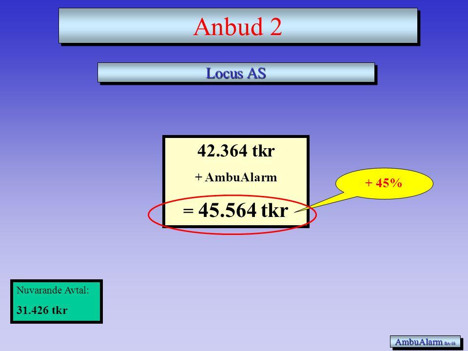 46.090 tkr + AmbuAlarm = 49.290 tkr Ulfabgruppen AB AmbuAlarm /BA-08 Anbud 1 Nuvarande Avtal: 31.426 tkr + 57%