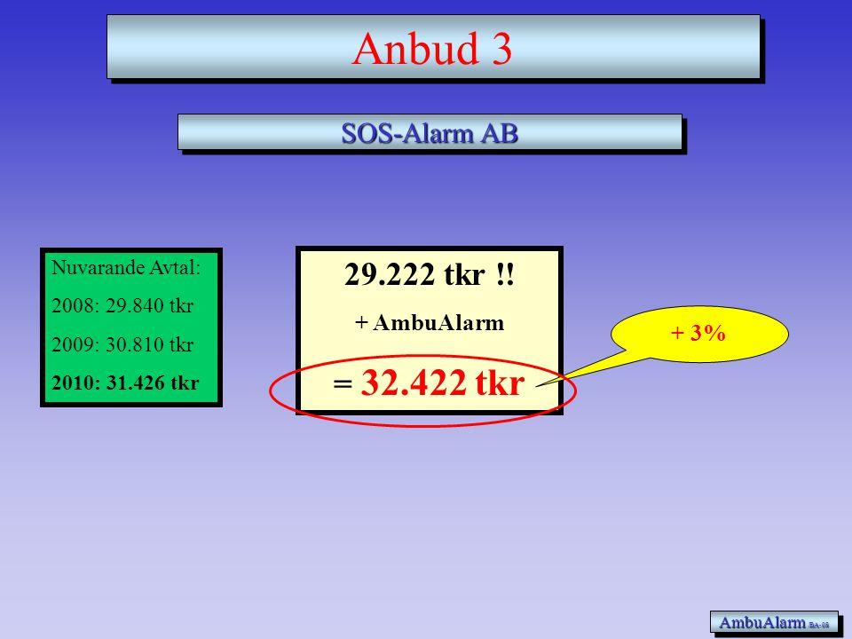 42.364 tkr + AmbuAlarm = 45.564 tkr Locus AS AmbuAlarm /BA-08 Anbud 2 Nuvarande Avtal: 31.426 tkr + 45%