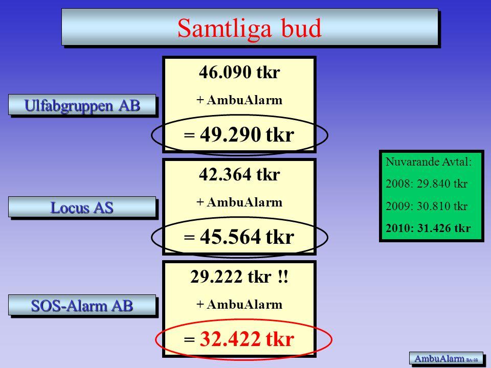 29.222 tkr !! + AmbuAlarm = 32.422 tkr SOS-Alarm AB AmbuAlarm /BA-08 Anbud 3 Nuvarande Avtal: 2008: 29.840 tkr 2009: 30.810 tkr 2010: 31.426 tkr + 3%
