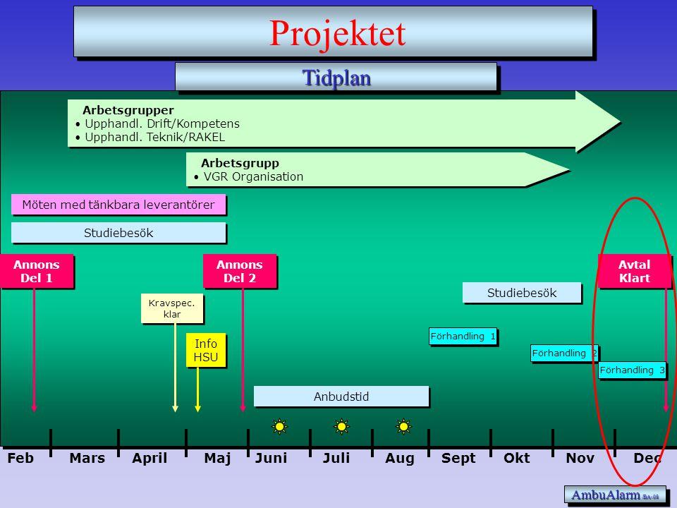 Slutrapport Upphandling VGR Personal 081218 AmbuAlarm Upphandling, VGR-Organisation och RAKEL Versionsdatum : 081218 Projektledare: Bengt Asplén 070-3
