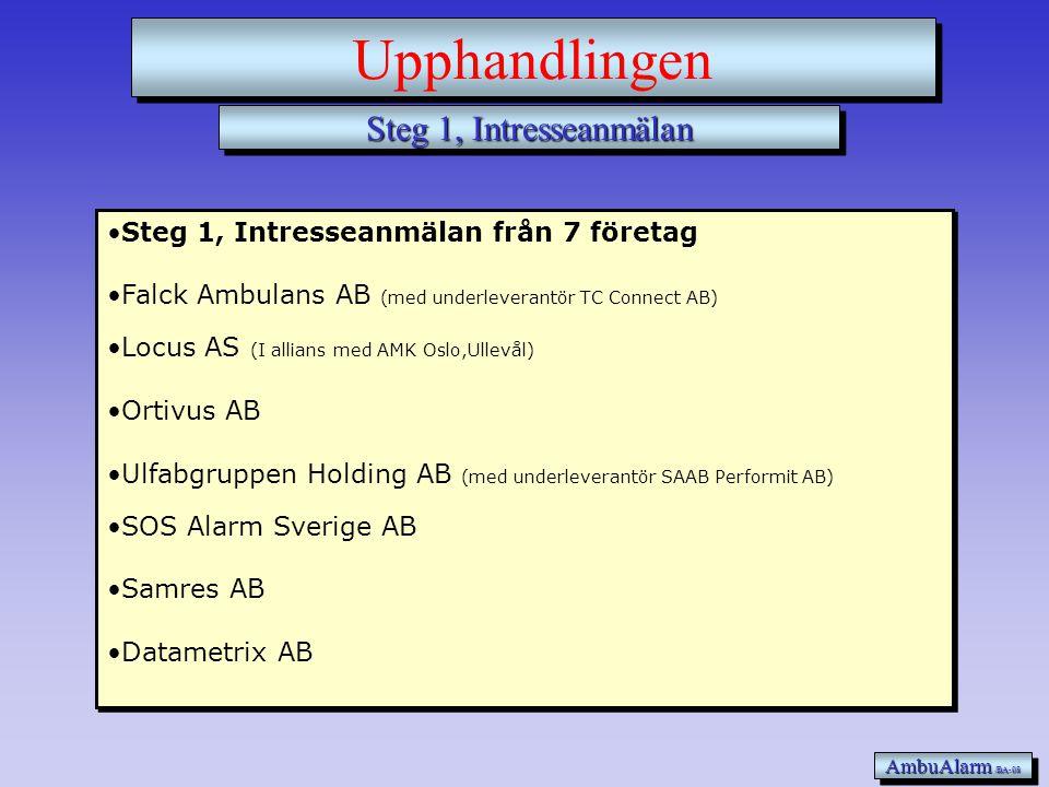Steg 1, Intresseanmälan AmbuAlarm /BA-08 Upphandlingen •Steg 1, Intresseanmälan från 7 företag •Falck Ambulans AB (med underleverantör TC Connect AB) •Locus AS (I allians med AMK Oslo,Ullevål) •Ortivus AB •Ulfabgruppen Holding AB (med underleverantör SAAB Performit AB) •SOS Alarm Sverige AB •Samres AB •Datametrix AB •Steg 1, Intresseanmälan från 7 företag •Falck Ambulans AB (med underleverantör TC Connect AB) •Locus AS (I allians med AMK Oslo,Ullevål) •Ortivus AB •Ulfabgruppen Holding AB (med underleverantör SAAB Performit AB) •SOS Alarm Sverige AB •Samres AB •Datametrix AB