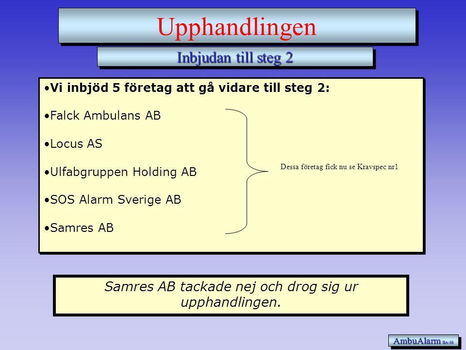 Inbjudan till steg 2 AmbuAlarm /BA-08 Upphandlingen •Vi inbjöd 5 företag att gå vidare till steg 2: •Falck Ambulans AB •Locus AS •Ulfabgruppen Holding AB •SOS Alarm Sverige AB •Samres AB •Vi inbjöd 5 företag att gå vidare till steg 2: •Falck Ambulans AB •Locus AS •Ulfabgruppen Holding AB •SOS Alarm Sverige AB •Samres AB Samres AB tackade nej och drog sig ur upphandlingen.
