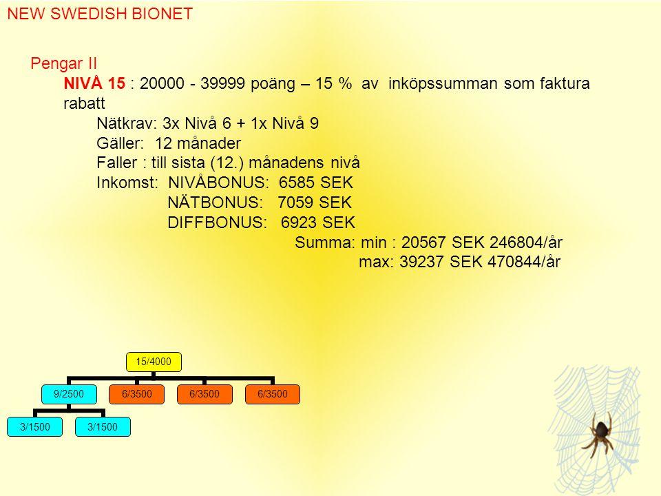 15/4000 9/2500 3/1500 6/3500 NEW SWEDISH BIONET Pengar II NIVÅ 15 : 20000 - 39999 poäng – 15 % av inköpssumman som faktura rabatt Nätkrav: 3x Nivå 6 + 1x Nivå 9 Gäller: 12 månader Faller : till sista (12.) månadens nivå Inkomst: NIVÅBONUS: 6585 SEK NÄTBONUS: 7059 SEK DIFFBONUS: 6923 SEK Summa: min : 20567 SEK 246804/år max: 39237 SEK 470844/år