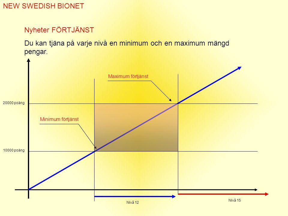 NEW SWEDISH BIONET Nyheter FÖRTJÄNST Du kan tjäna på varje nivå en minimum och en maximum mängd pengar.