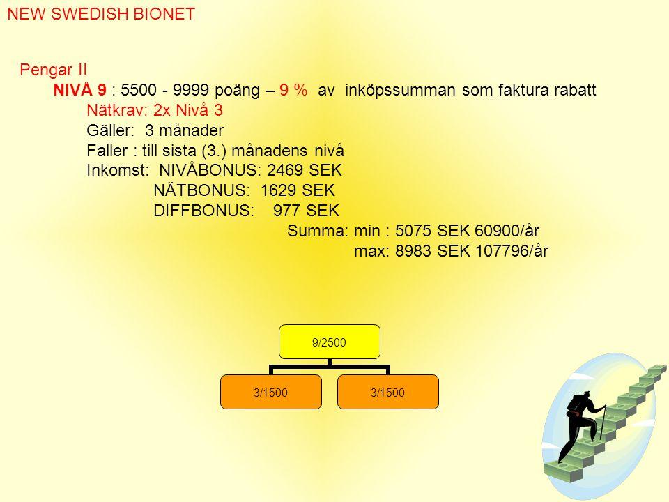 9/2500 3/1500 NEW SWEDISH BIONET Pengar II NIVÅ 9 : 5500 - 9999 poäng – 9 % av inköpssumman som faktura rabatt Nätkrav: 2x Nivå 3 Gäller: 3 månader Faller : till sista (3.) månadens nivå Inkomst: NIVÅBONUS: 2469 SEK NÄTBONUS: 1629 SEK DIFFBONUS: 977 SEK Summa: min : 5075 SEK 60900/år max: 8983 SEK 107796/år