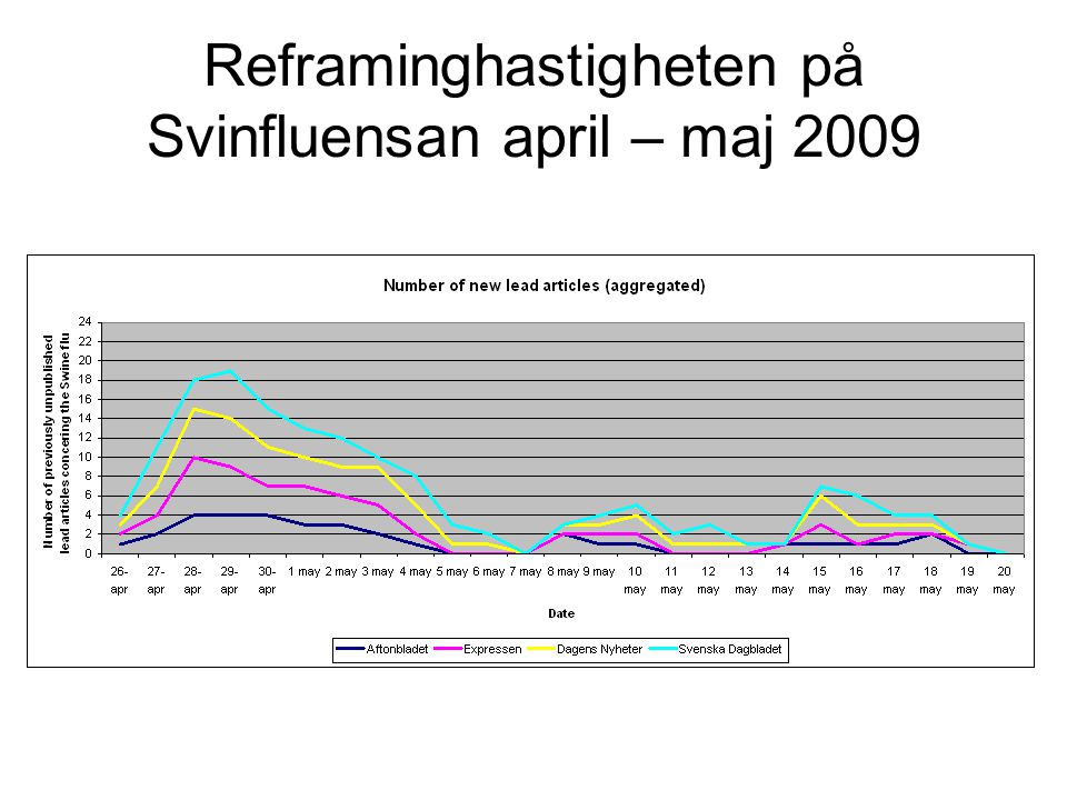 Reframinghastigheten på Svinfluensan april – maj 2009