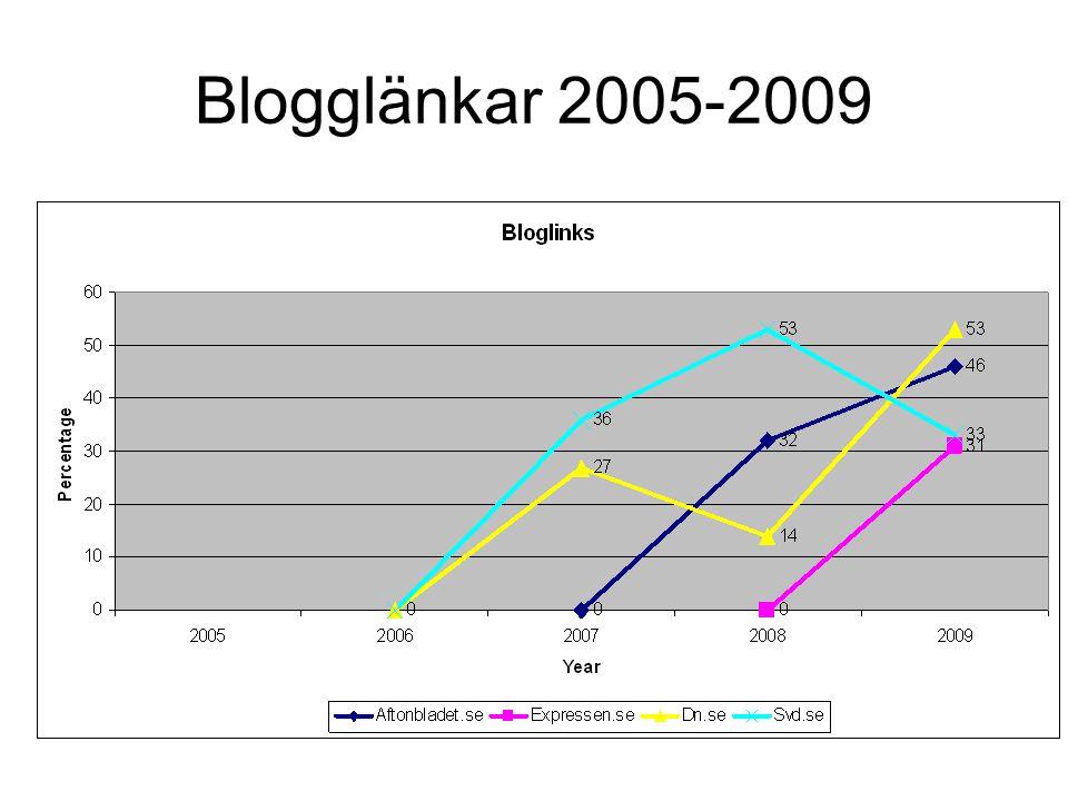 Blogglänkar 2005-2009