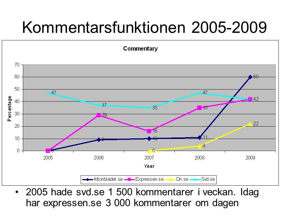Kommentarsfunktionen 2005-2009 •2005 hade svd.se 1 500 kommentarer i veckan. Idag har expressen.se 3 000 kommentarer om dagen