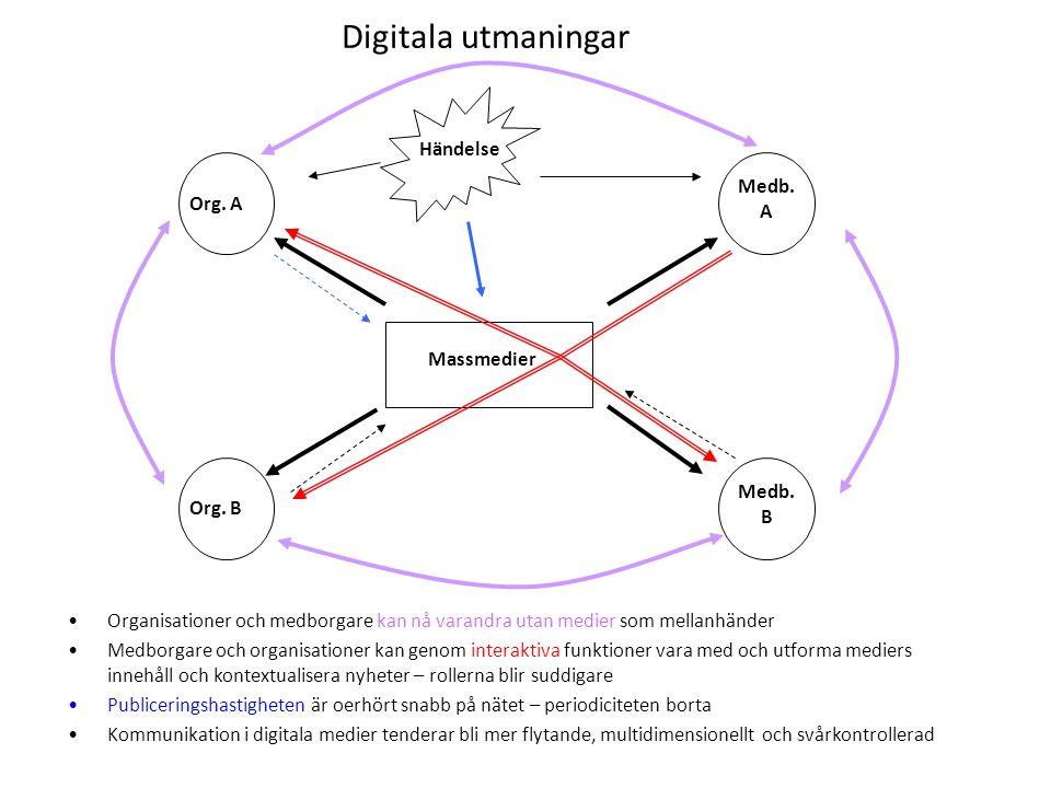 Digitala utmaningar •Organisationer och medborgare kan nå varandra utan medier som mellanhänder •Medborgare och organisationer kan genom interaktiva funktioner vara med och utforma mediers innehåll och kontextualisera nyheter – rollerna blir suddigare •Publiceringshastigheten är oerhört snabb på nätet – periodiciteten borta •Kommunikation i digitala medier tenderar bli mer flytande, multidimensionellt och svårkontrollerad Massmedier Org.