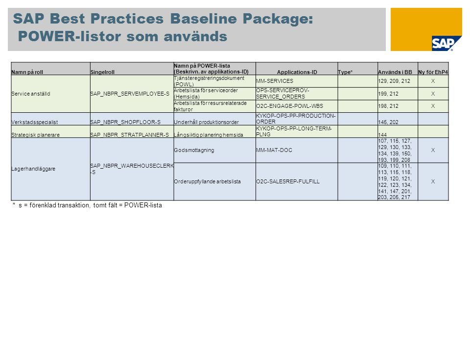 SAP Best Practices Baseline Package: POWER-listor som används Namn på rollSingelroll Namn på POWER-lista (Beskrivn. av applikations-ID)Applications-ID