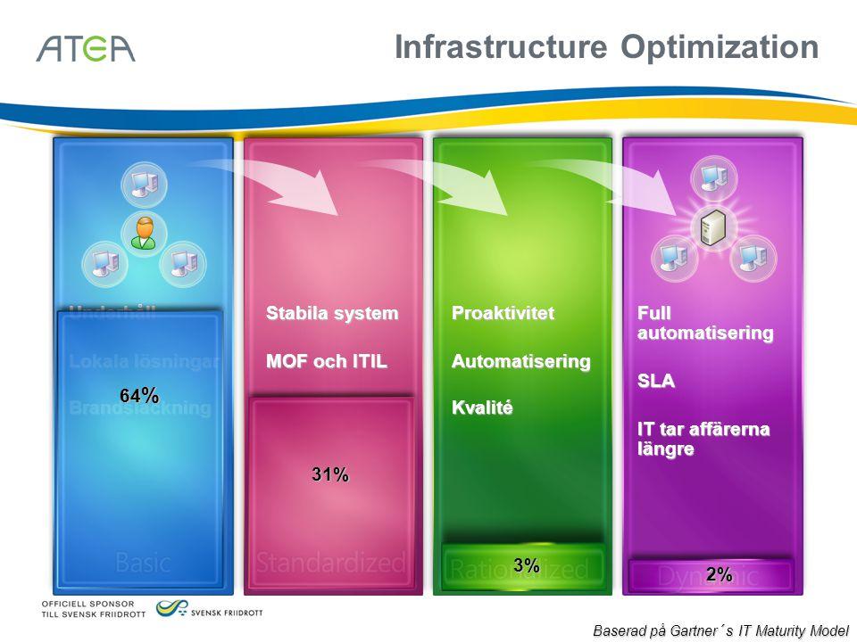 Underhåll Lokala lösningar Brandsläckning Stabila system MOF och ITIL Baserad på Gartner´s IT Maturity Model Baserad på Gartner´s IT Maturity Model ProaktivitetAutomatiseringKvalité Full automatisering SLA IT tar affärerna längre 64 % 31% 3% 2% Infrastructure Optimization