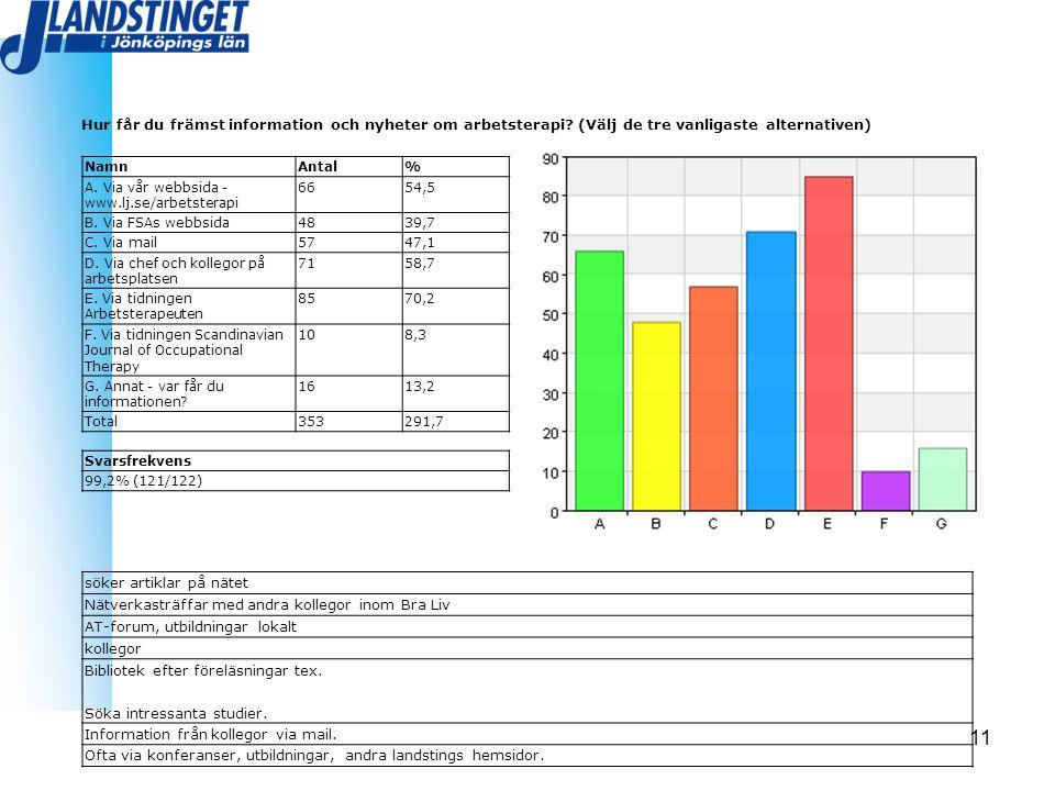 11 Hur får du främst information och nyheter om arbetsterapi? (Välj de tre vanligaste alternativen) NamnAntal% A. Via vår webbsida - www.lj.se/arbetst