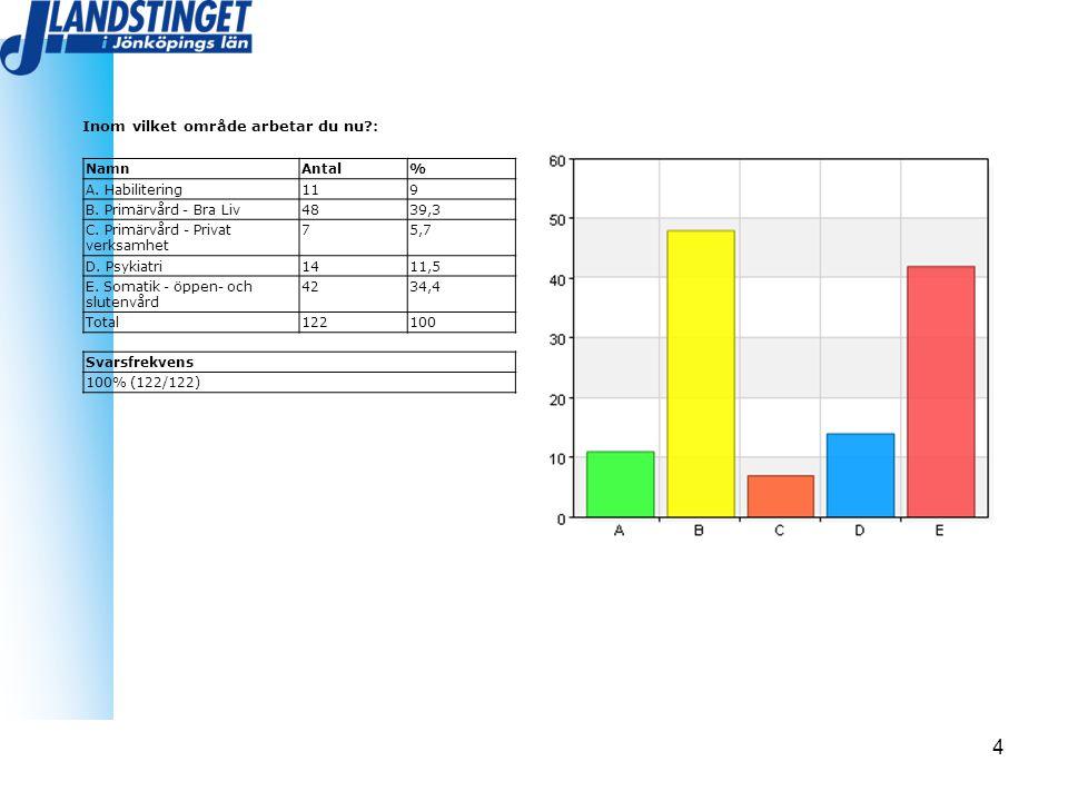 4 Inom vilket område arbetar du nu?: NamnAntal% A. Habilitering119 B. Primärvård - Bra Liv4839,3 C. Primärvård - Privat verksamhet 75,7 D. Psykiatri14