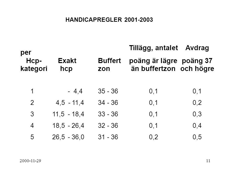 2000-11-2911 HANDICAPREGLER 2001-2003 Tillägg, antalet Avdrag per Hcp- ExaktBuffertpoäng är lägrepoäng 37 kategori hcpzonän buffertzonoch högre 1- 4,4