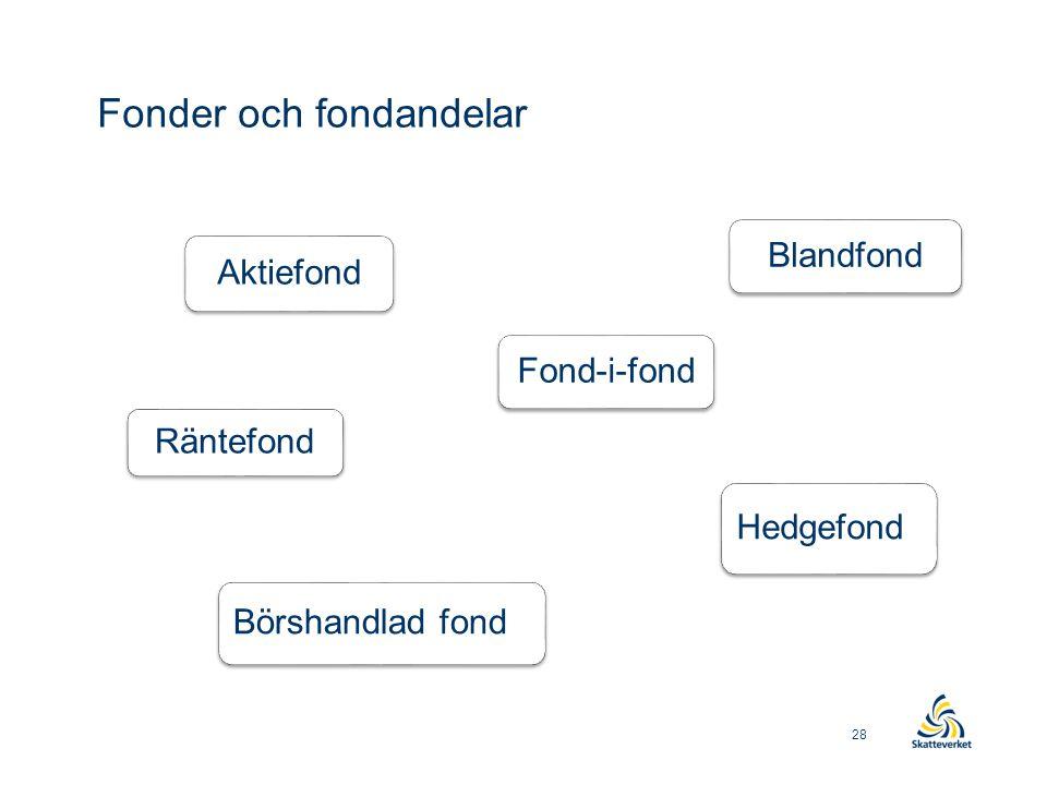 Fonder och fondandelar Räntefond Aktiefond Blandfond Hedgefond Fond-i-fond Börshandlad fond 28