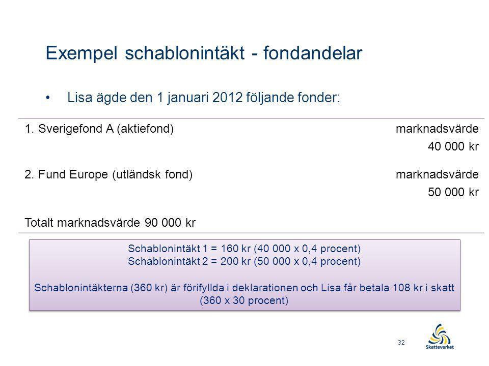 Exempel schablonintäkt - fondandelar • Lisa ägde den 1 januari 2012 följande fonder: Schablonintäkt 1 = 160 kr (40 000 x 0,4 procent) Schablonintäkt 2 = 200 kr (50 000 x 0,4 procent) Schablonintäkterna (360 kr) är förifyllda i deklarationen och Lisa får betala 108 kr i skatt (360 x 30 procent) Schablonintäkt 1 = 160 kr (40 000 x 0,4 procent) Schablonintäkt 2 = 200 kr (50 000 x 0,4 procent) Schablonintäkterna (360 kr) är förifyllda i deklarationen och Lisa får betala 108 kr i skatt (360 x 30 procent) 1.