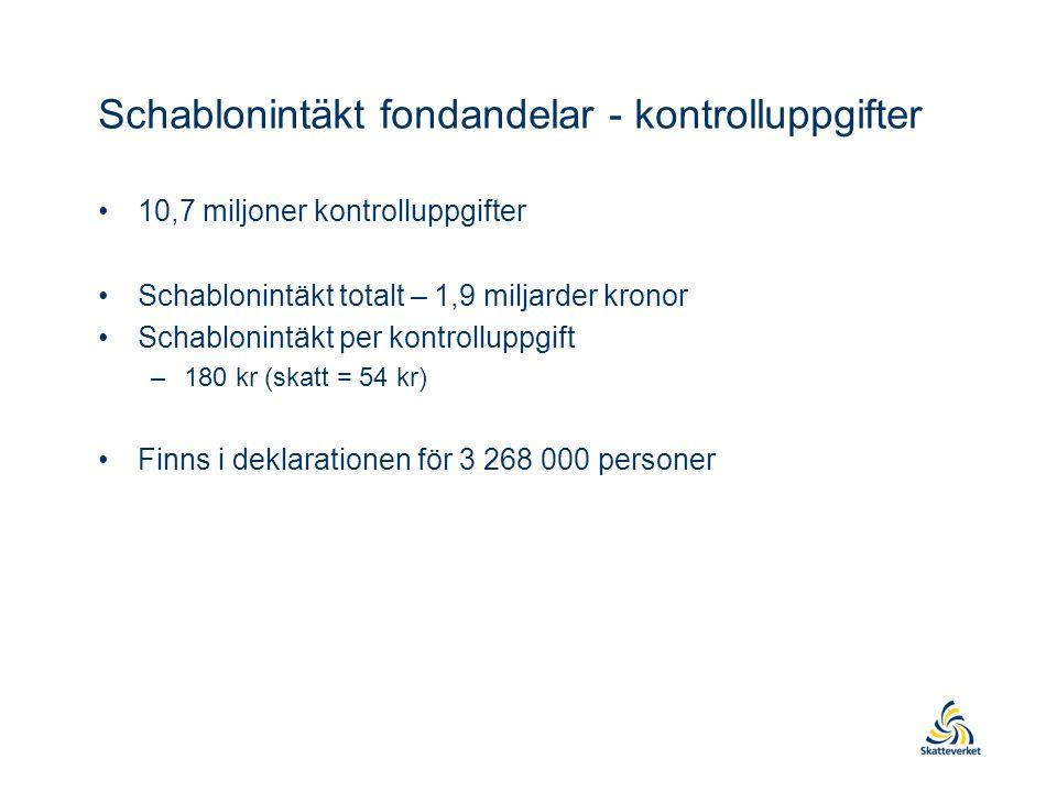 Schablonintäkt fondandelar - kontrolluppgifter •10,7 miljoner kontrolluppgifter •Schablonintäkt totalt – 1,9 miljarder kronor •Schablonintäkt per kontrolluppgift –180 kr (skatt = 54 kr) •Finns i deklarationen för 3 268 000 personer