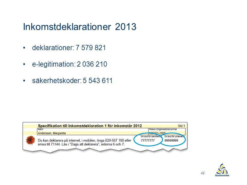 Inkomstdeklarationer 2013 •deklarationer: 7 579 821 •e-legitimation: 2 036 210 •säkerhetskoder: 5 543 611 42