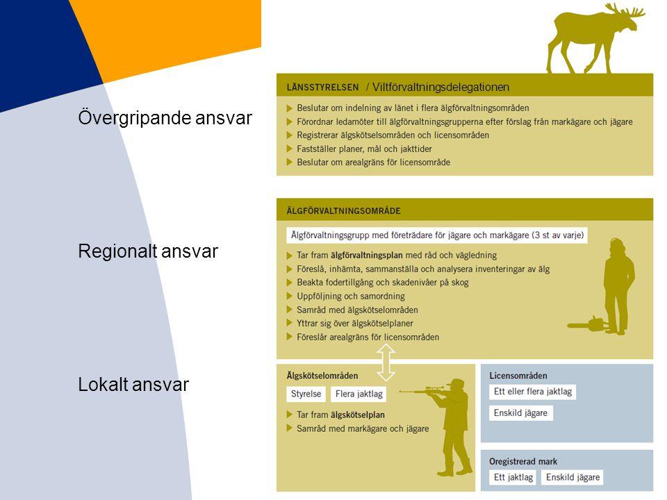 Övergripande ansvar Regionalt ansvar Lokalt ansvar / Viltförvaltningsdelegationen