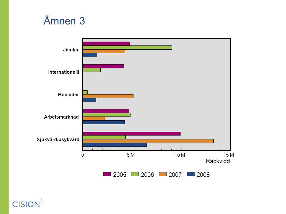 Ämnen 3 Räckvidd Jämtar Internationellt Bostäder Arbetsmarknad Sjukvård/psykvård 05 M10 M15 M 2008200720062005
